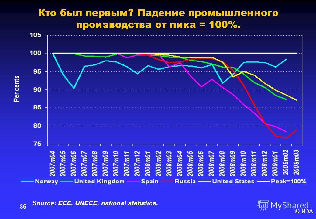 © ИЭА 36 Кто был первым? Падение промышленного производства от пика = 100%. Source: ECE, UNECE, national statistics.