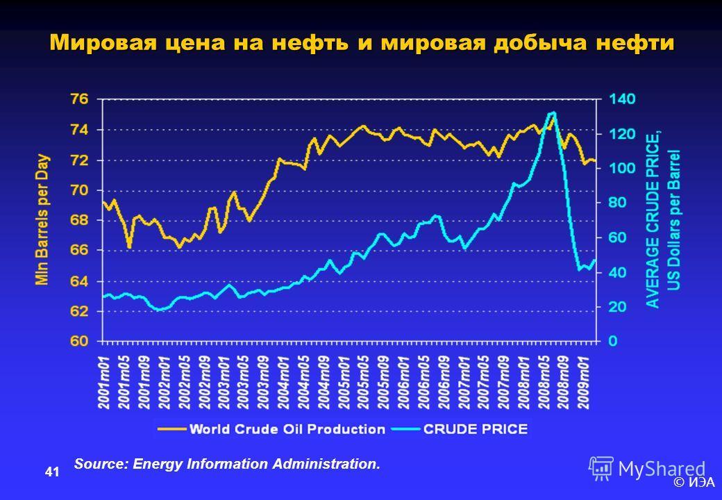 © ИЭА 41 Мировая цена на нефть и мировая добыча нефти Source: Energy Information Administration.