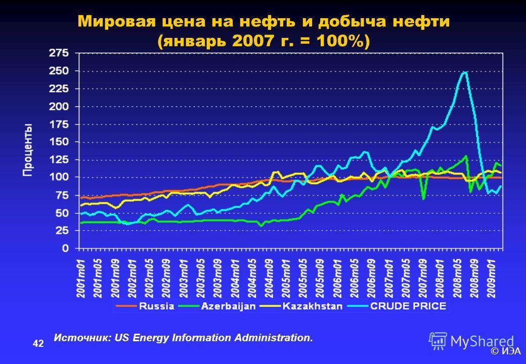 © ИЭА 42 Мировая цена на нефть и добыча нефти (январь 2007 г. = 100%) Источник: US Energy Information Administration.