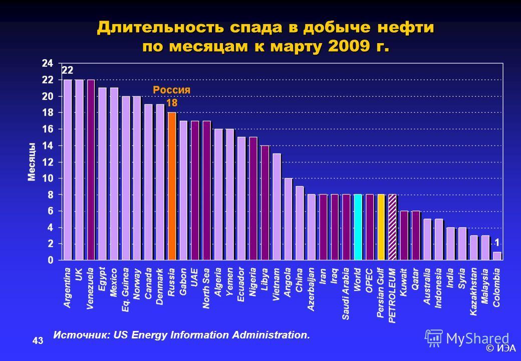 © ИЭА 43 Длительность спада в добыче нефти по месяцам к марту 2009 г. Источник: US Energy Information Administration.