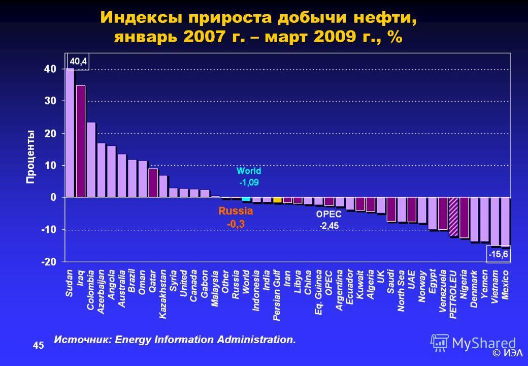 © ИЭА 45 Индексы прироста добычи нефти, январь 2007 г. – март 2009 г., % Источник: Energy Information Administration.