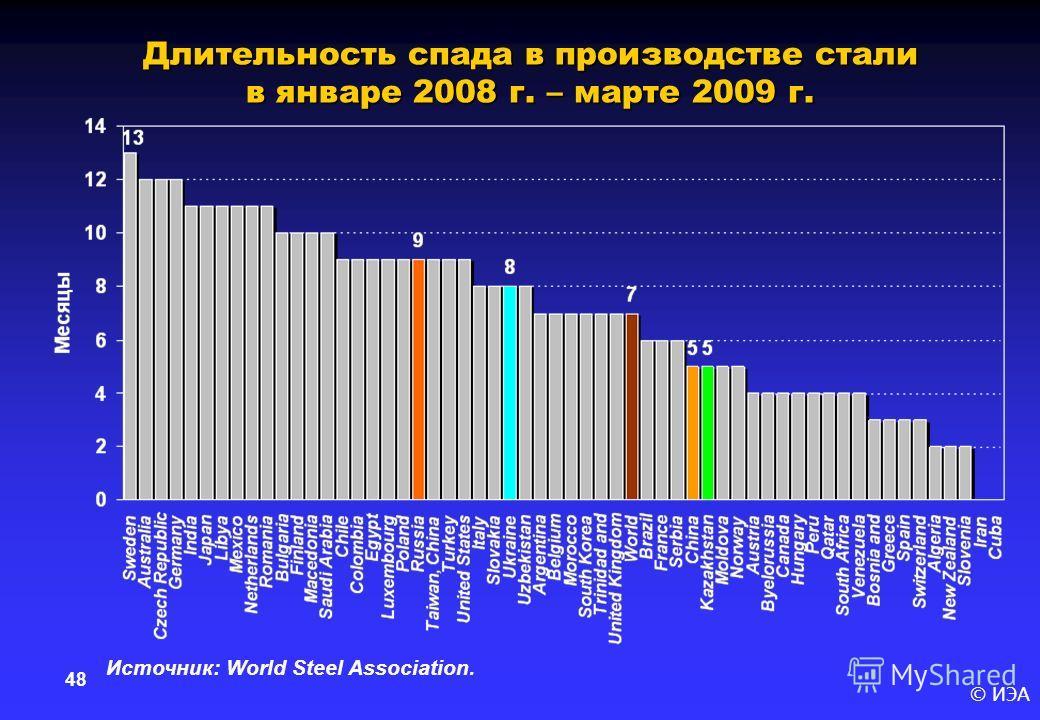 © ИЭА 48 Длительность спада в производстве стали в январе 2008 г. – марте 2009 г. Источник: World Steel Association.