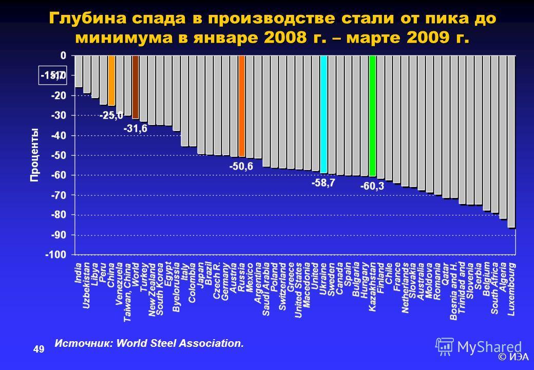 © ИЭА 49 Глубина спада в производстве стали от пика до минимума в январе 2008 г. – марте 2009 г. Источник: World Steel Association.