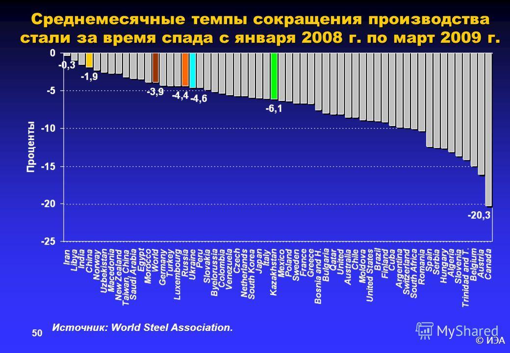 © ИЭА 50 Среднемесячные темпы сокращения производства стали за время спада с января 2008 г. по март 2009 г. Источник: World Steel Association.