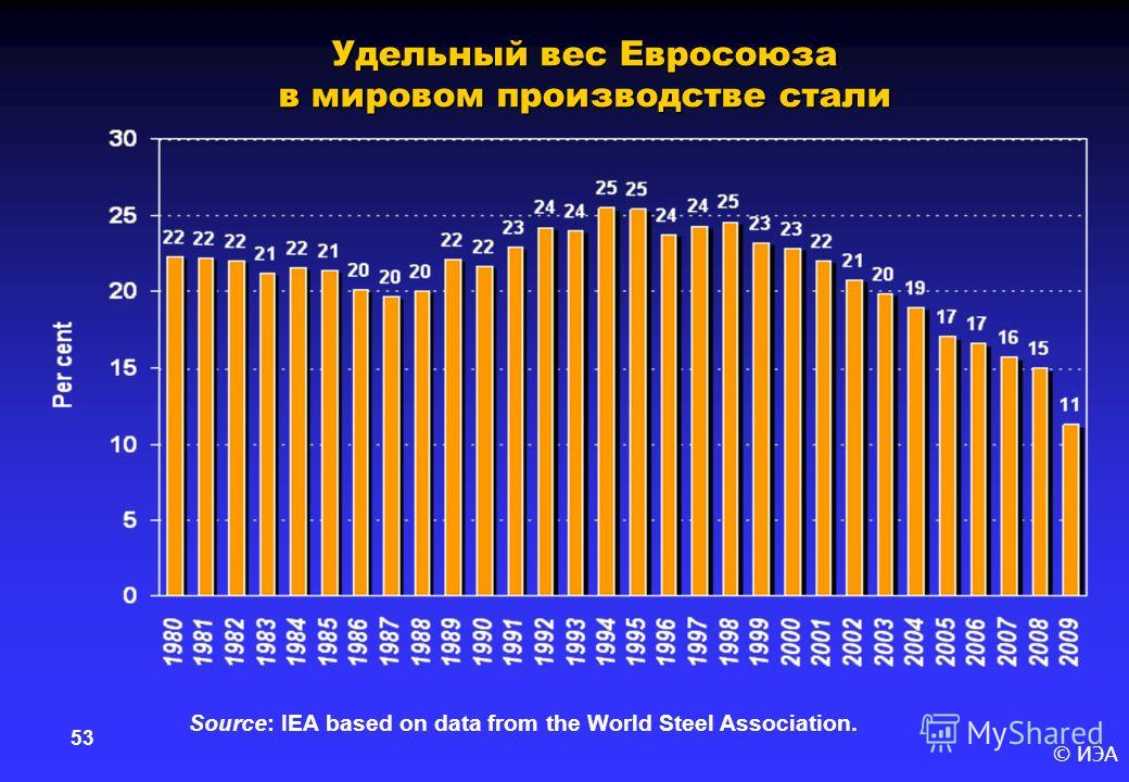 © ИЭА 53 Удельный вес Евросоюза в мировом производстве стали Source: IEA based on data from the World Steel Association.