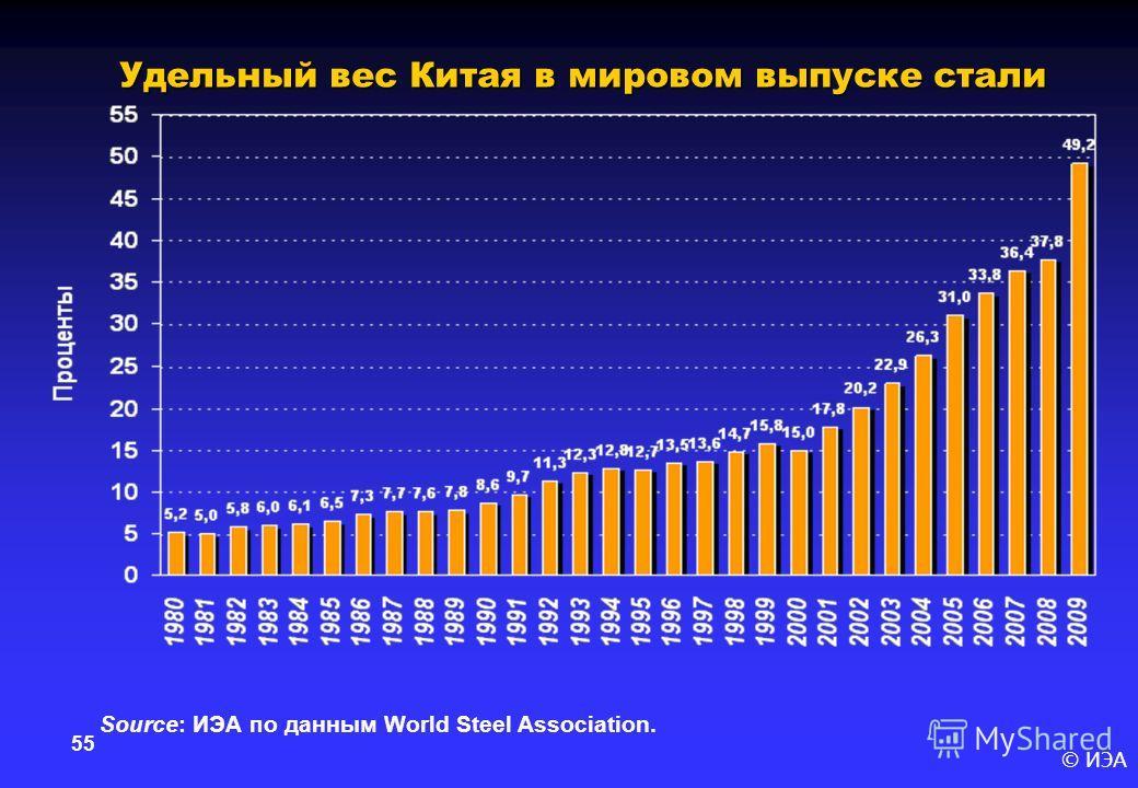 © ИЭА 55 Удельный вес Китая в мировом выпуске стали Source: ИЭА по данным World Steel Association.