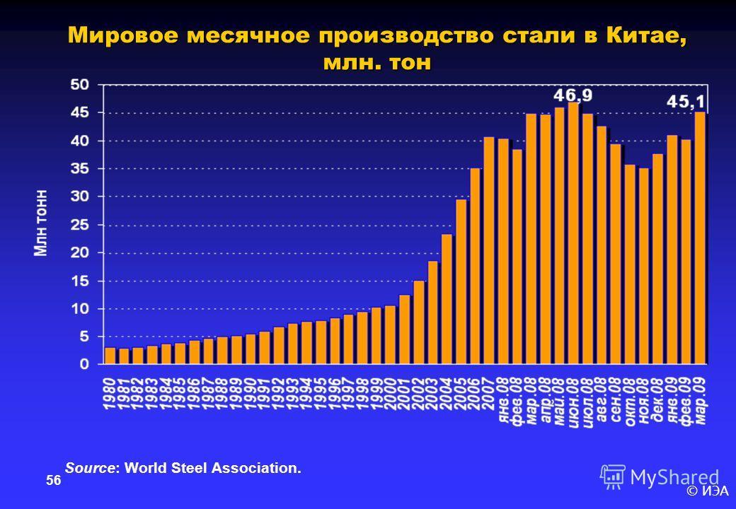 © ИЭА 56 Мировое месячное производство стали в Китае, млн. тон Source: World Steel Association.