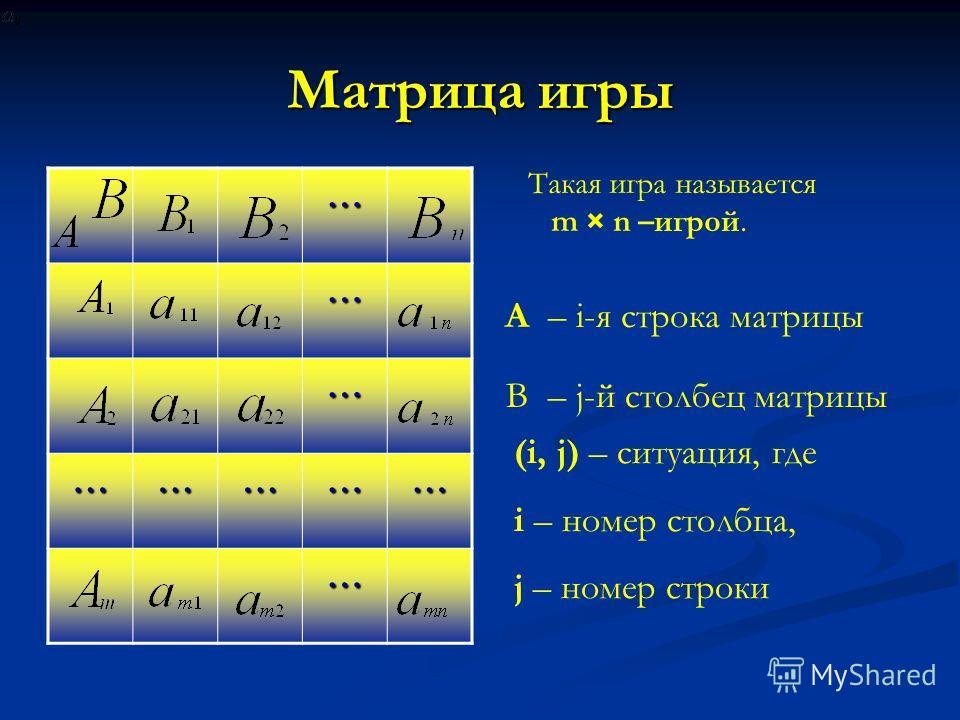Матрица игры … … … …………… … Такая игра называется m × n –игрой. A – i-я строка матрицы В – j-й столбец матрицы (i, j) – ситуация, где i – номер столбца, j – номер строки