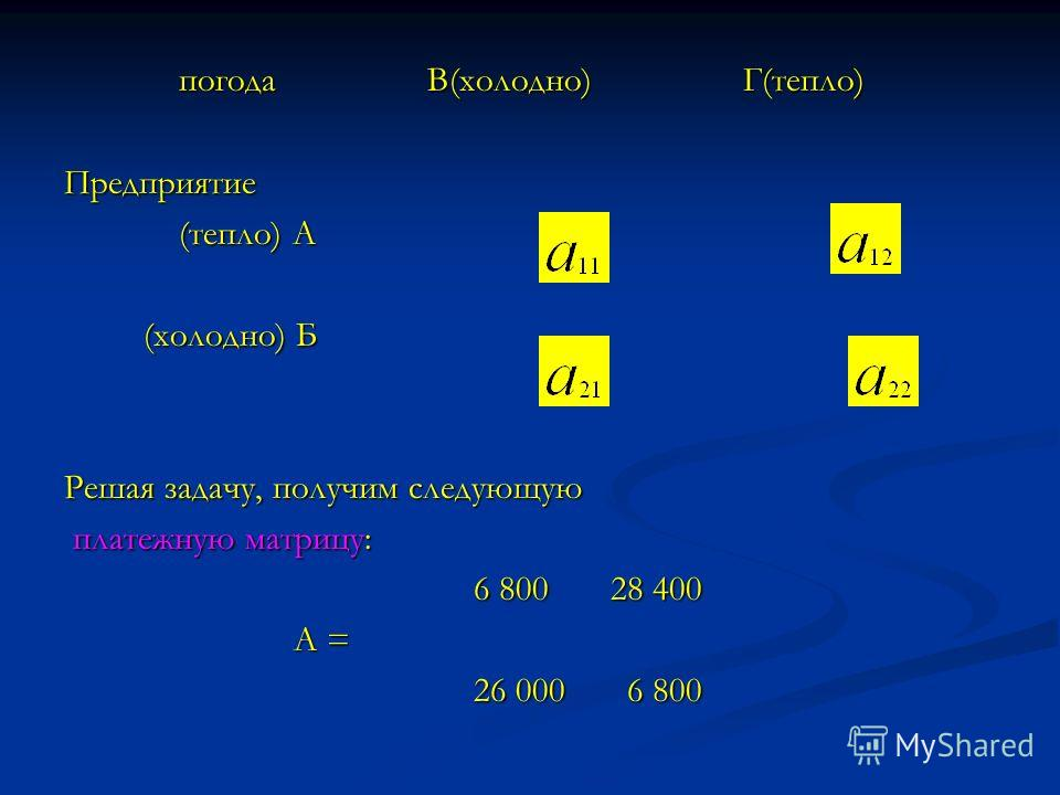 погода В(холодно) Г(тепло) погода В(холодно) Г(тепло)Предприятие (тепло) А (тепло) А (холодно) Б (холодно) Б Решая задачу, получим следующую платежную матрицу: платежную матрицу: 6 800 28 400 6 800 28 400 А = А = 26 000 6 800 26 000 6 800