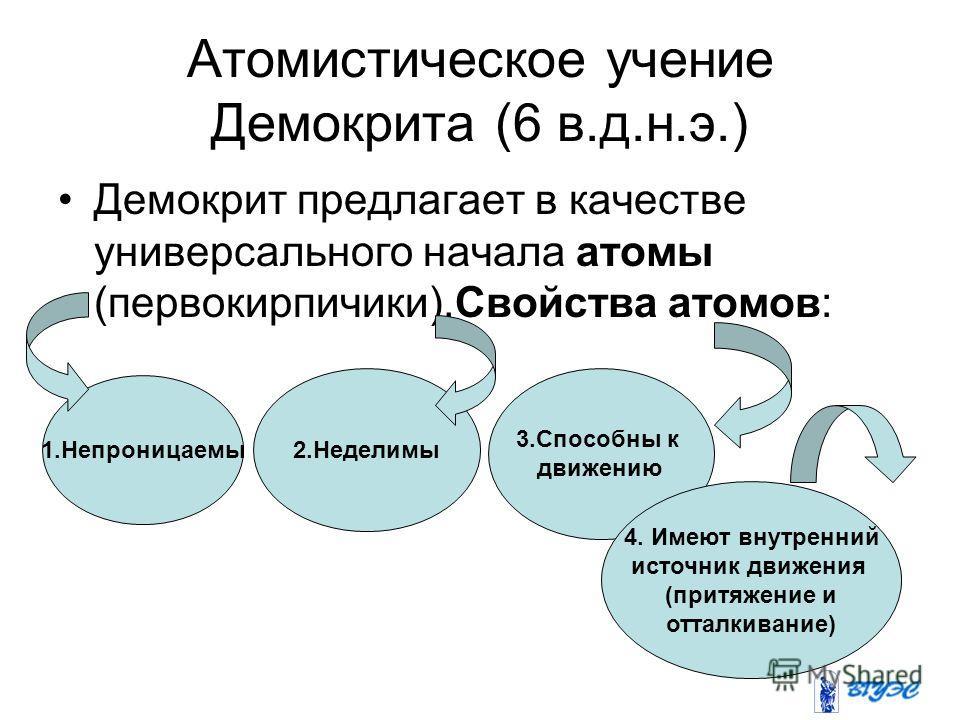 Атомистическое учение Демокрита (6 в.д.н.э.) Демокрит предлагает в качестве универсального начала атомы (первокирпичики).Свойства атомов: 1.Непроницаемы 2.Неделимы 3.Способны к движению 4. Имеют внутренний источник движения (притяжение и отталкивание