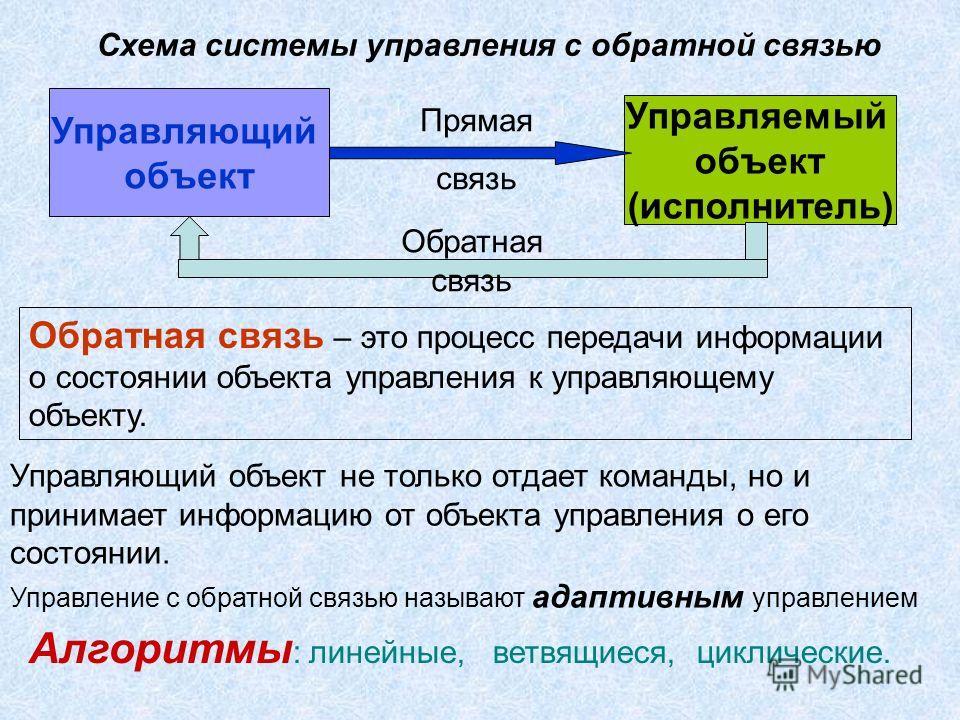 Управляющий объект Управляемый объект (исполнитель) Прямая связь Обратная связь Управляющий объект не только отдает команды, но и принимает информацию от объекта управления о его состоянии. Обратная связь – это процесс передачи информации о состоянии