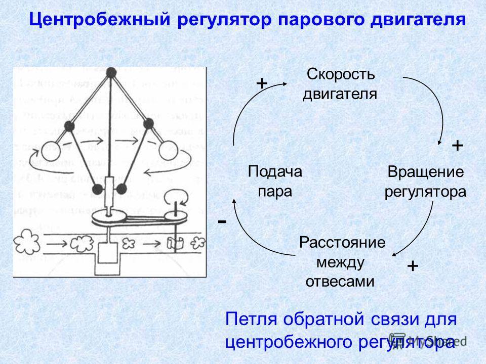 Центробежный регулятор парового двигателя Скорость двигателя Вращение регулятора Подача пара + - + Расстояние между отвесами + Петля обратной связи для центробежного регулятора