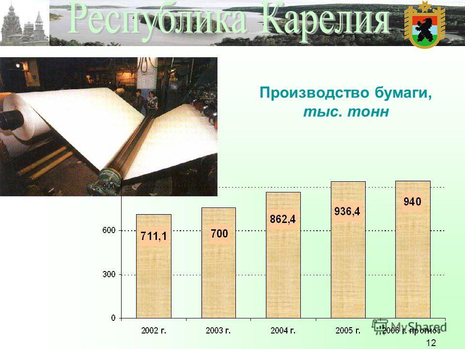 12 Производство бумаги, тыс. тонн