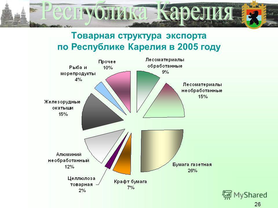 26 Товарная структура экспорта по Республике Карелия в 2005 году