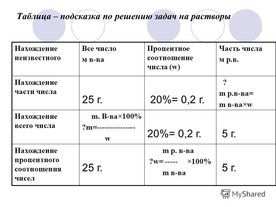 Таблица – подсказка по решению задач на растворы Нахождение неизвестного Все число м в-ва Процентное соотношение числа (w) Часть числа м р.в. Нахождение части числа 25 г. 20%= 0,2 г. ? m p.в-ва= m в-ва×w Нахождение всего числа m. В-ва×100% ?m=-------