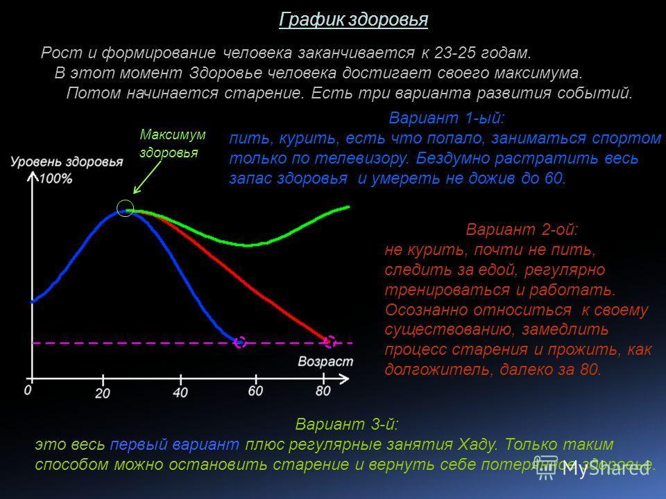 Максимум здоровья Рост и формирование человека заканчивается к 23-25 годам. В этот момент Здоровье человека достигает своего максимума. Потом начинается старение. Есть три варианта развития событий. Вариант 1-ый: пить, курить, есть что попало, занима