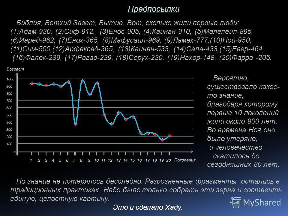 Предпосылки Библия, Ветхий Завет, Бытие. Вот, сколько жили первые люди: (1)Адам-930, (2)Сиф-912, (3)Енос-905, (4)Каинан-910, (5)Малелеил-895, (6)Иаред-962, (7)Енох-365, (8)Мафусаил-969, (9)Ламех-777,(10)Ной-950, (11)Сим-500,(12)Арфаксад-365, (13)Каин