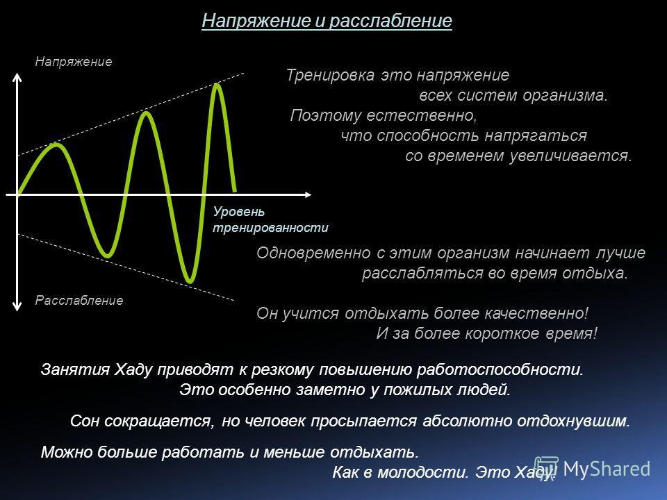 Тренировка это напряжение всех систем организма. Поэтому естественно, что способность напрягаться со временем увеличивается. Напряжение и расслабление Расслабление Напряжение Уровень тренированности Одновременно с этим организм начинает лучше расслаб
