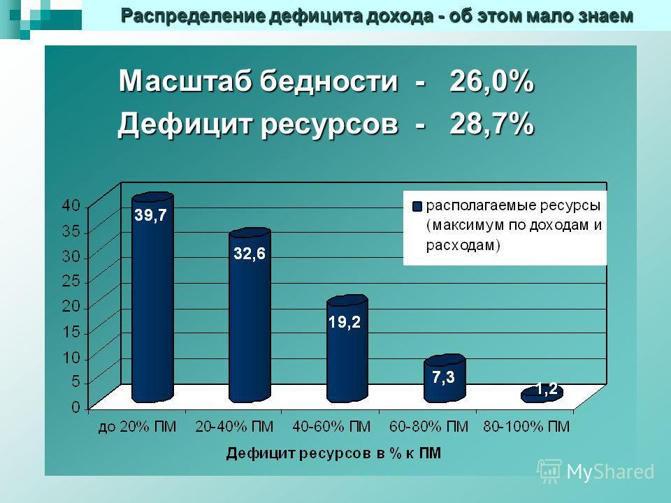 Распределение дефицита дохода - об этом мало знаем У Масштаб бедности - 26,0% Дефицит ресурсов - 28,7%
