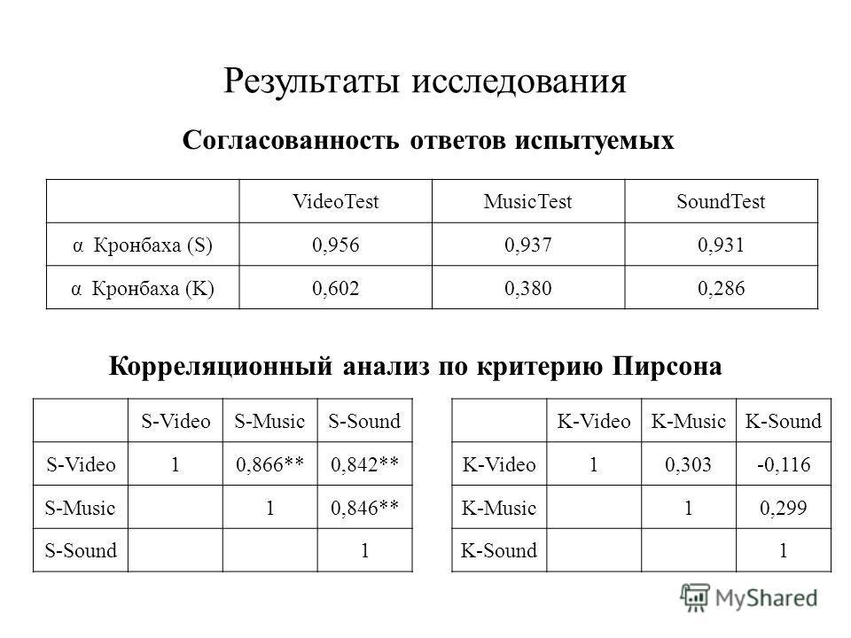 Результаты исследования VideoTestMusicTestSoundTest α Кронбаха (S)0,9560,9370,931 α Кронбаха (K)0,6020,3800,286 S-VideoS-MusicS-Sound S-Video10,866**0,842** S-Music10,846** S-Sound1 K-VideoK-MusicK-Sound K-Video10,303-0,116 K-Music10,299 K-Sound1 Кор