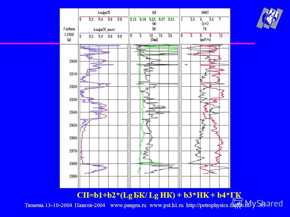 Тюмень 13-10-2004 Пангея-2004 www.pangea.ru www.pst.h1.ru http://petrophysics.fastbb.ru35 CП=b1+b2*(Lg БК/ Lg ИК) + b3*НK + b4*ГК