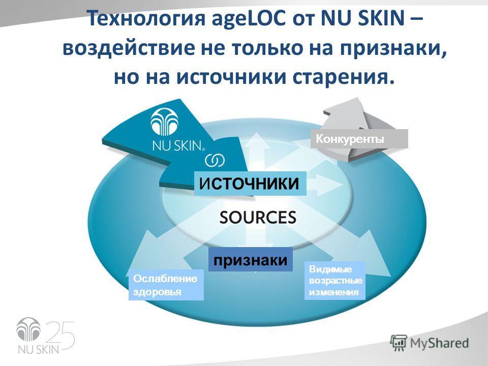 SIGNS Видимые возрастные изменения Ослабление здоровья признаки И СТОЧНИКИ Конкуренты Технология ageLOC от NU SKIN – воздействие не только на признаки, но на источники старения.