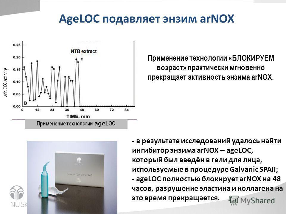 AgeLOC подавляет энзим arNOX ageLOC ingredient arNOX activity Применение технологии ageL OC Применение технологии «БЛОКИРУЕМ возраст» практически мгновенно прекращает активность энзима arNOX. - в результате исследований удалось найти ингибитор энзима