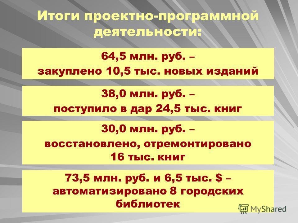 Итоги проектно-программной деятельности: 64,5 млн. руб. – закуплено 10,5 тыс. новых изданий 38,0 млн. руб. – поступило в дар 24,5 тыс. книг 30,0 млн. руб. – восстановлено, отремонтировано 16 тыс. книг 73,5 млн. руб. и 6,5 тыс. $ – автоматизировано 8