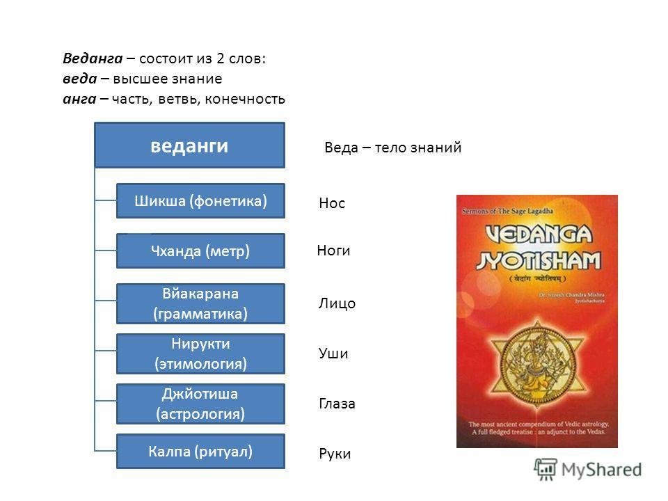 Веданга – состоит из 2 слов: веда – высшее знание анга – часть, ветвь, конечность Джйотиша (астрология) Нирукти (этимология) Вйакарана (грамматика) Чханда (метр) Шикша (фонетика) веданги Калпа (ритуал) Нос Глаза Ноги Лицо Уши Руки Веда – тело знаний