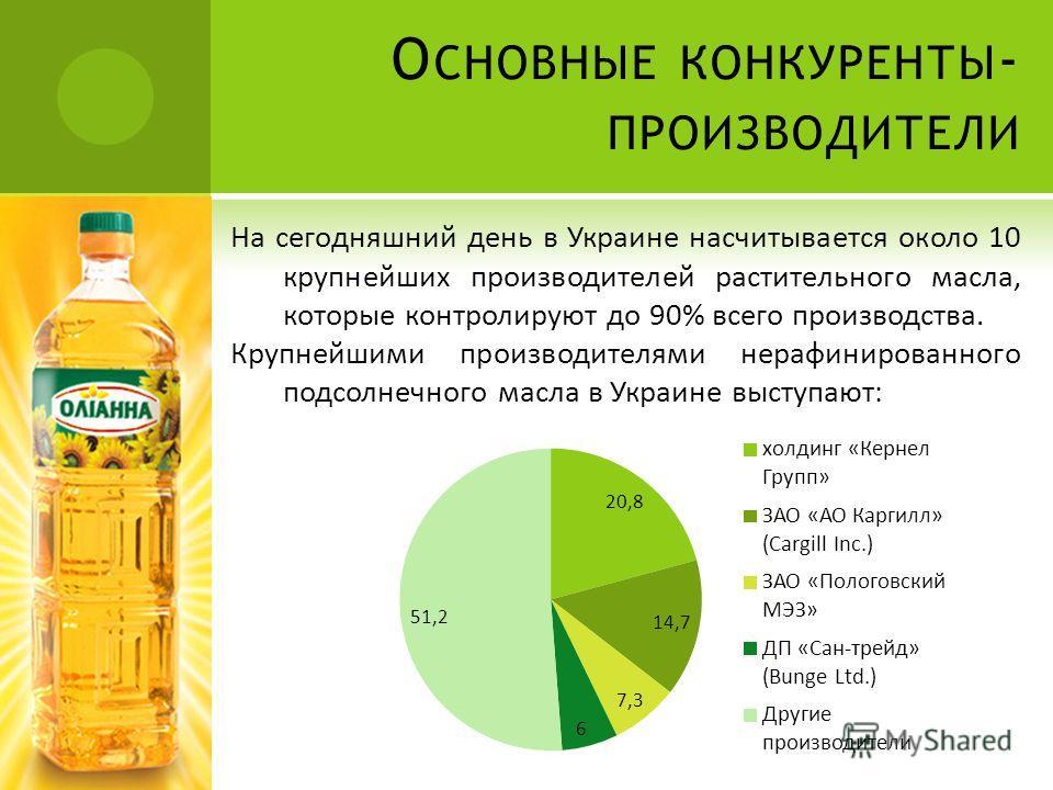 О СНОВНЫЕ КОНКУРЕНТЫ - ПРОИЗВОДИТЕЛИ На сегодняшний день в Украине насчитывается около 10 крупнейших производителей растительного масла, которые контролируют до 90% всего производства. Крупнейшими производителями нерафинированного подсолнечного масла