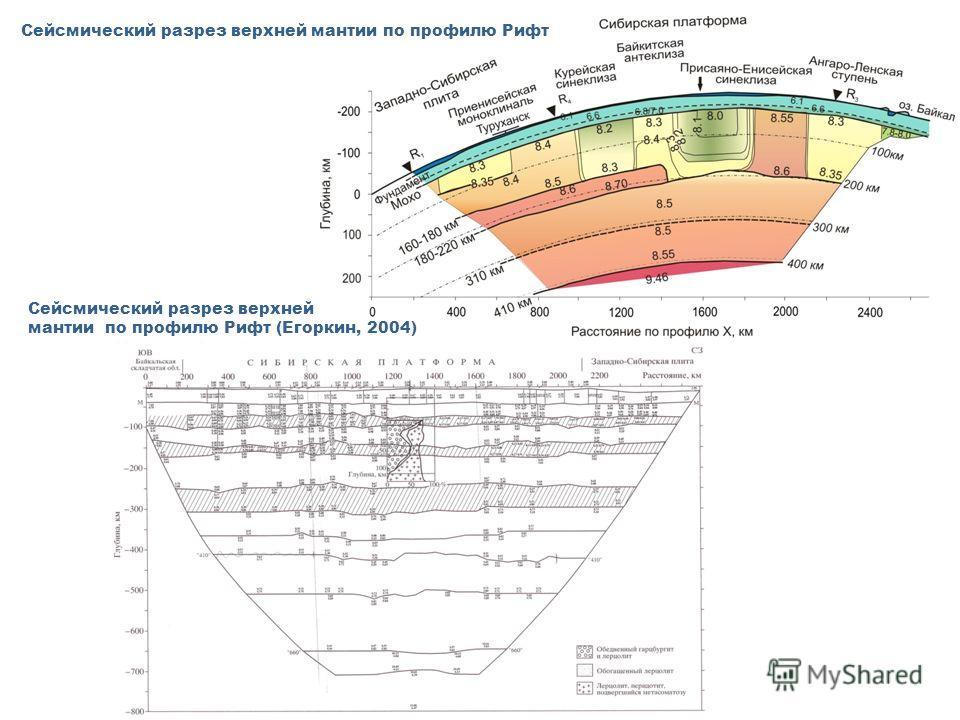 Сейсмический разрез верхней мантии по профилю Рифт Сейсмический разрез верхней мантии по профилю Рифт (Егоркин, 2004)