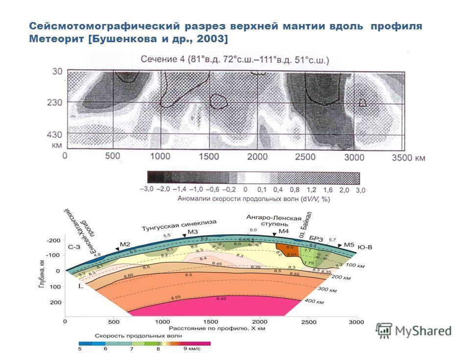 Сейсмотомографический разрез верхней мантии вдоль профиля Метеорит [Бушенкова и др., 2003]