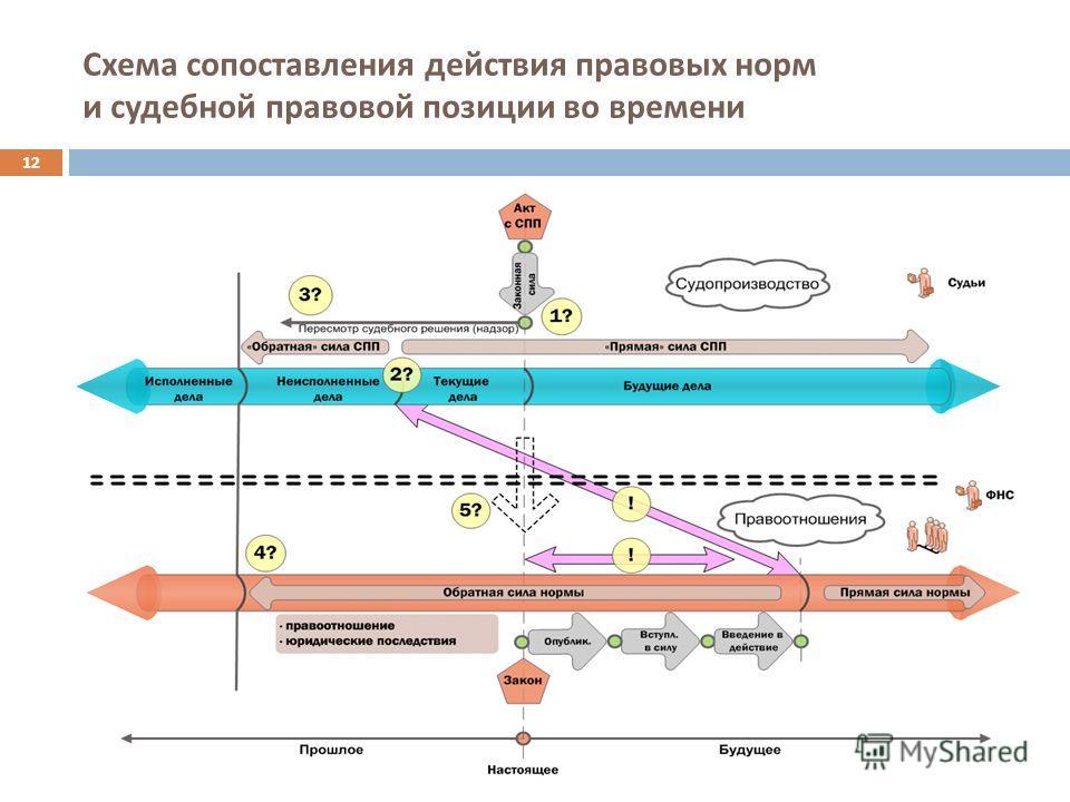 Схема сопоставления действия правовых норм и судебной правовой позиции во времени 12