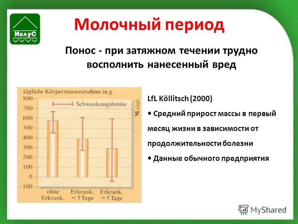 Молочный период Понос - при затяжном течении трудно восполнить нанесенный вред LfL Köllitsch (2000) Средний прирост массы в первый месяц жизни в зависимости от продолжительности болезни Данные обычного предприятия