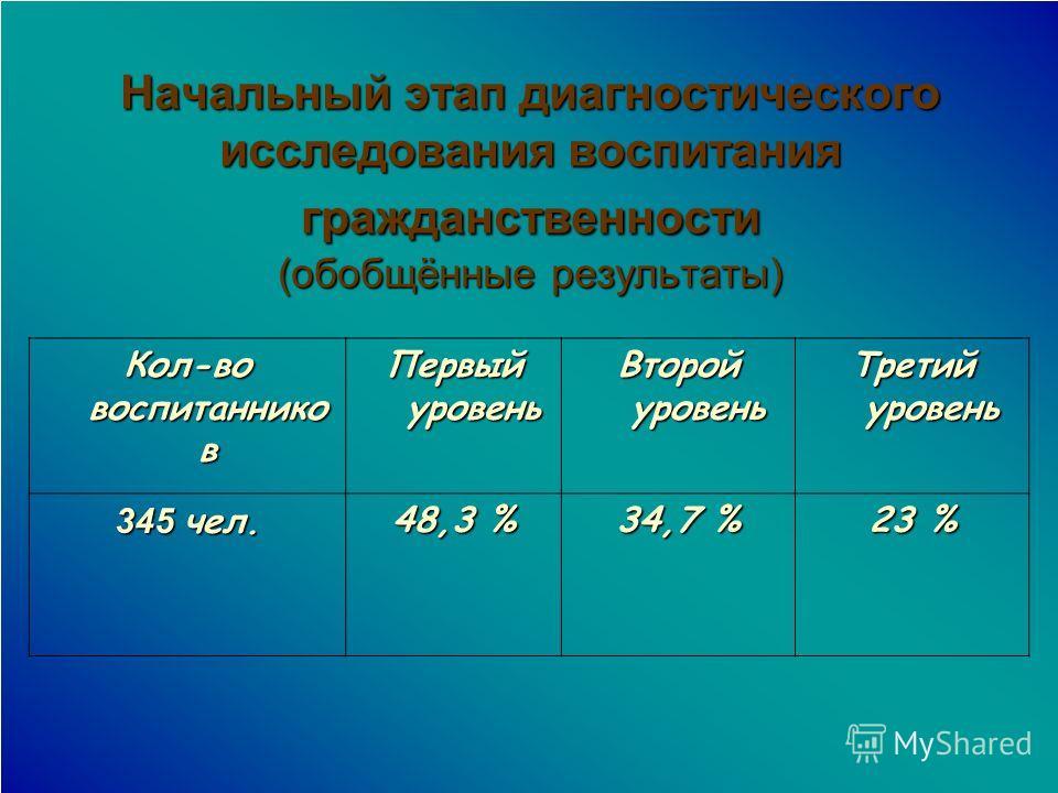 Кол-во воспитаннико в Первый уровень Второй уровень Третий уровень 345 чел. 48,3 % 34,7 % 23 % Начальный этап диагностического исследования воспитания гражданственности (обобщённые результаты)