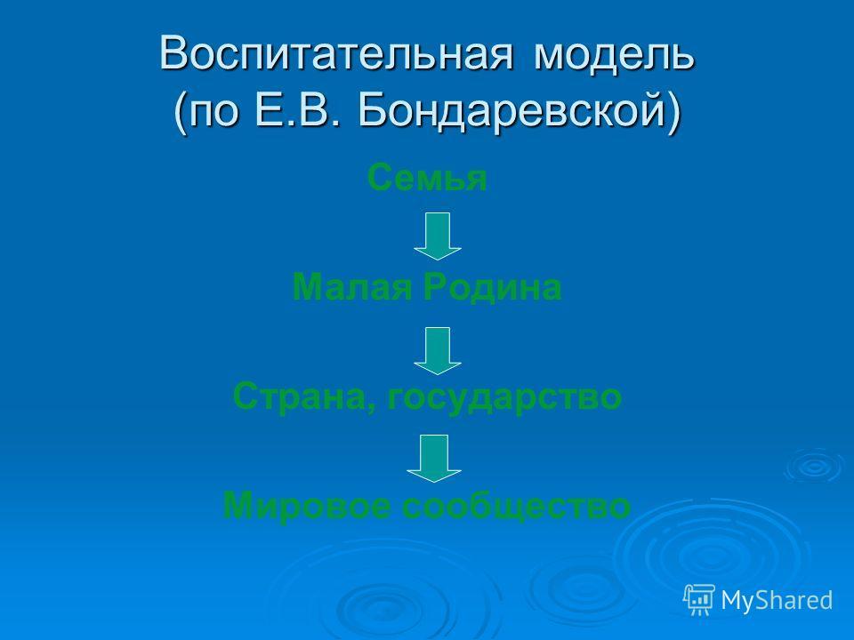 Воспитательная модель (по Е.В. Бондаревской) Семья Малая Родина Страна, государство Мировое сообщество
