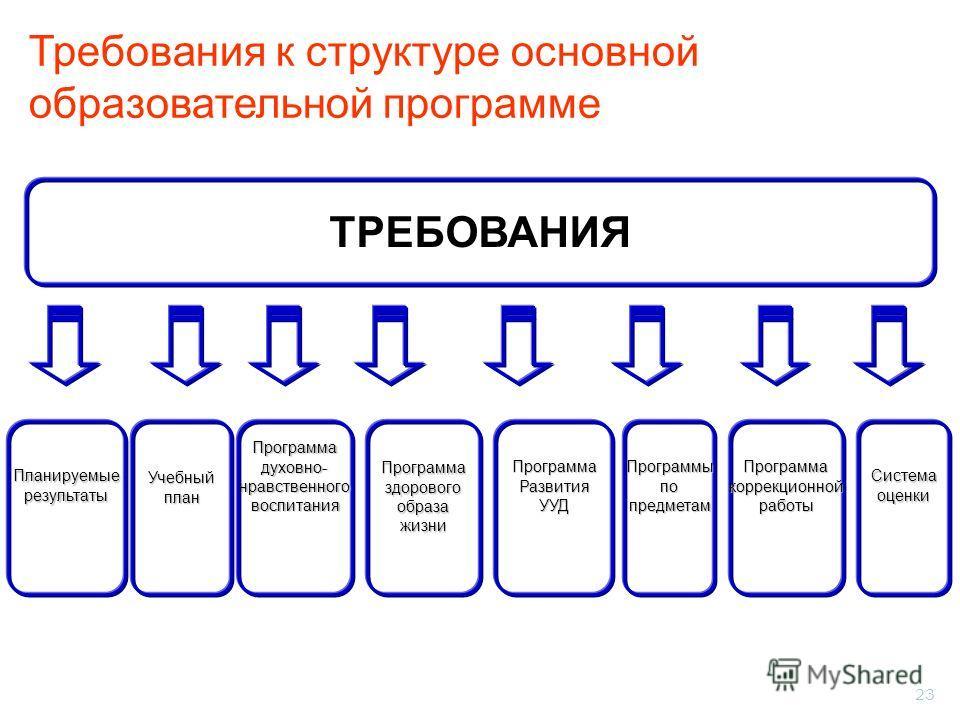 23 Требования к структуре основной образовательной программе ТРЕБОВАНИЯ ПланируемыерезультатыПрограммаздоровогообразажизниУчебныйпланПрограммаРазвитияУУДПрограммадуховно-нравственноговоспитанияПрограммыпопредметамПрограммакоррекционнойработыСистемаоц