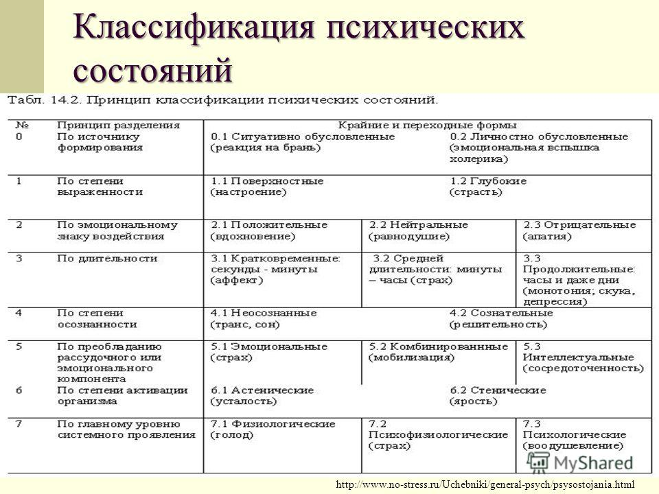 Классификация психических состояний http://www.no-stress.ru/Uchebniki/general-psych/psysostojania.html