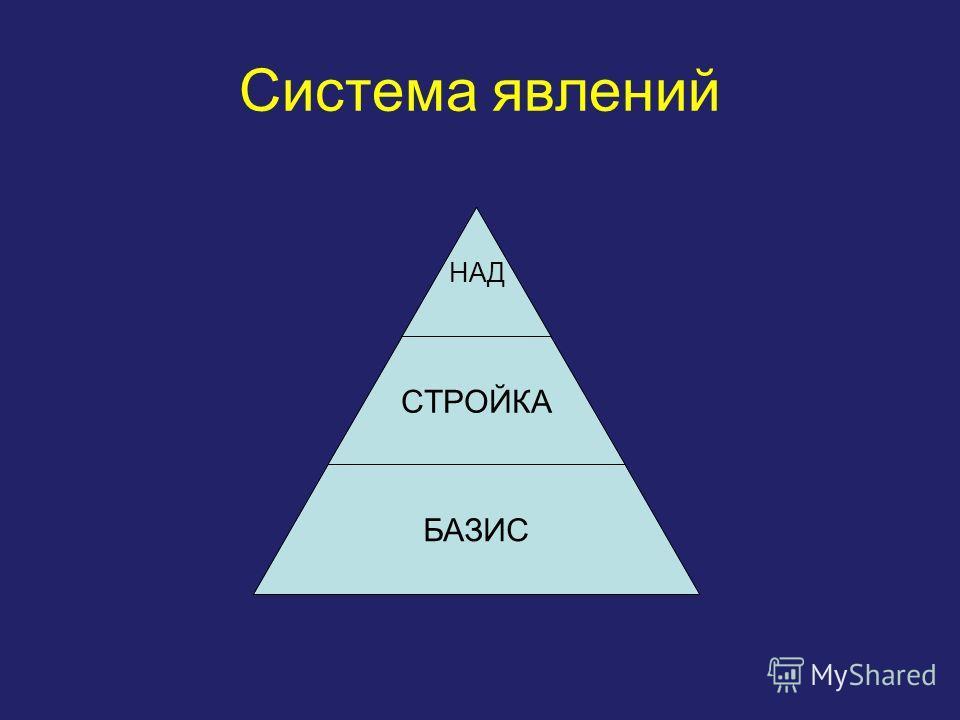 Система явлений НАД СТРОЙКА БАЗИС
