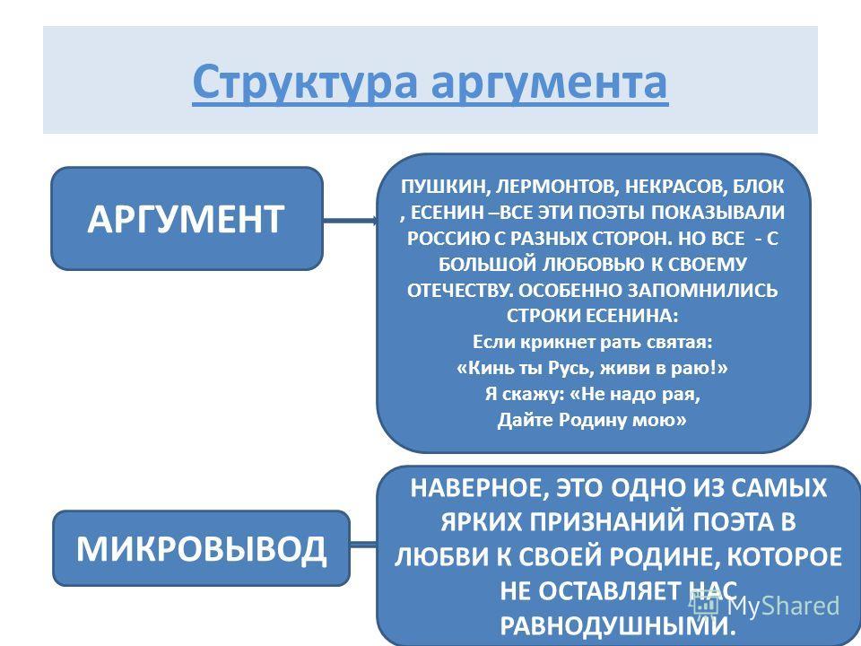 Структура аргумента АРГУМЕНТ ПУШКИН, ЛЕРМОНТОВ, НЕКРАСОВ, БЛОК, ЕСЕНИН –ВСЕ ЭТИ ПОЭТЫ ПОКАЗЫВАЛИ РОССИЮ С РАЗНЫХ СТОРОН. НО ВСЕ - С БОЛЬШОЙ ЛЮБОВЬЮ К СВОЕМУ ОТЕЧЕСТВУ. ОСОБЕННО ЗАПОМНИЛИСЬ СТРОКИ ЕСЕНИНА: Если крикнет рать святая: «Кинь ты Русь, живи