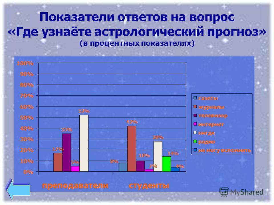 Показатели ответов на вопрос «Где узнаёте астрологический прогноз» (в процентных показателях)