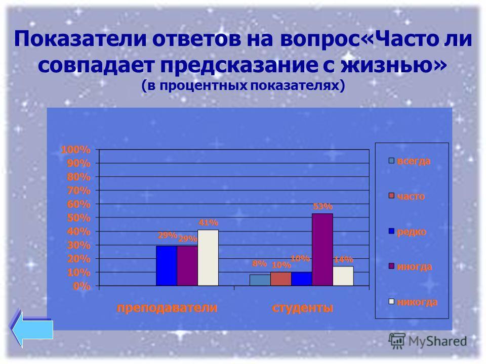 Показатели ответов на вопрос«Часто ли совпадает предсказание с жизнью» (в процентных показателях)