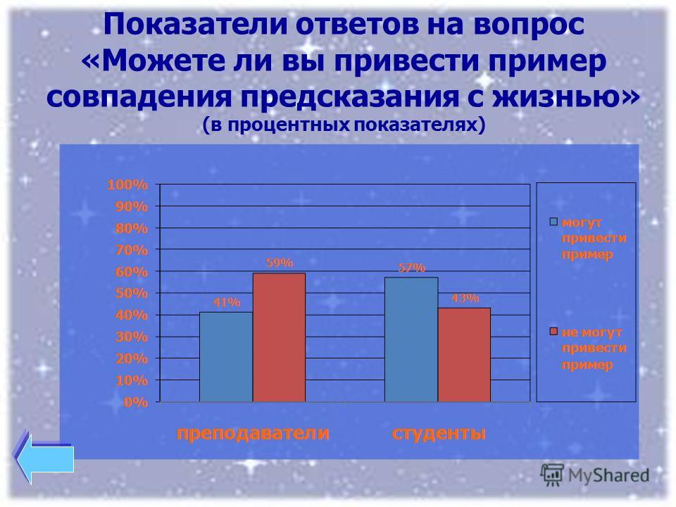 Показатели ответов на вопрос «Можете ли вы привести пример совпадения предсказания с жизнью» (в процентных показателях)