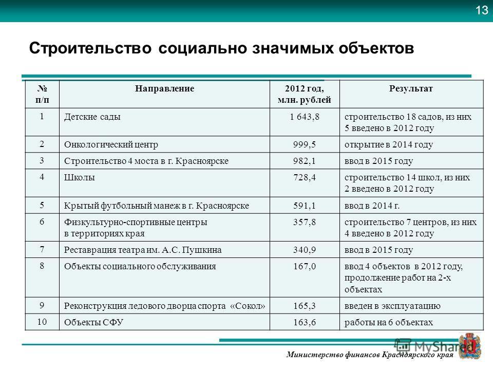Министерство финансов Красноярского края Строительство социально значимых объектов п/п Направление2012 год, млн. рублей Результат 1Детские сады1 643,8строительство 18 садов, из них 5 введено в 2012 году 2Онкологический центр999,5открытие в 2014 году