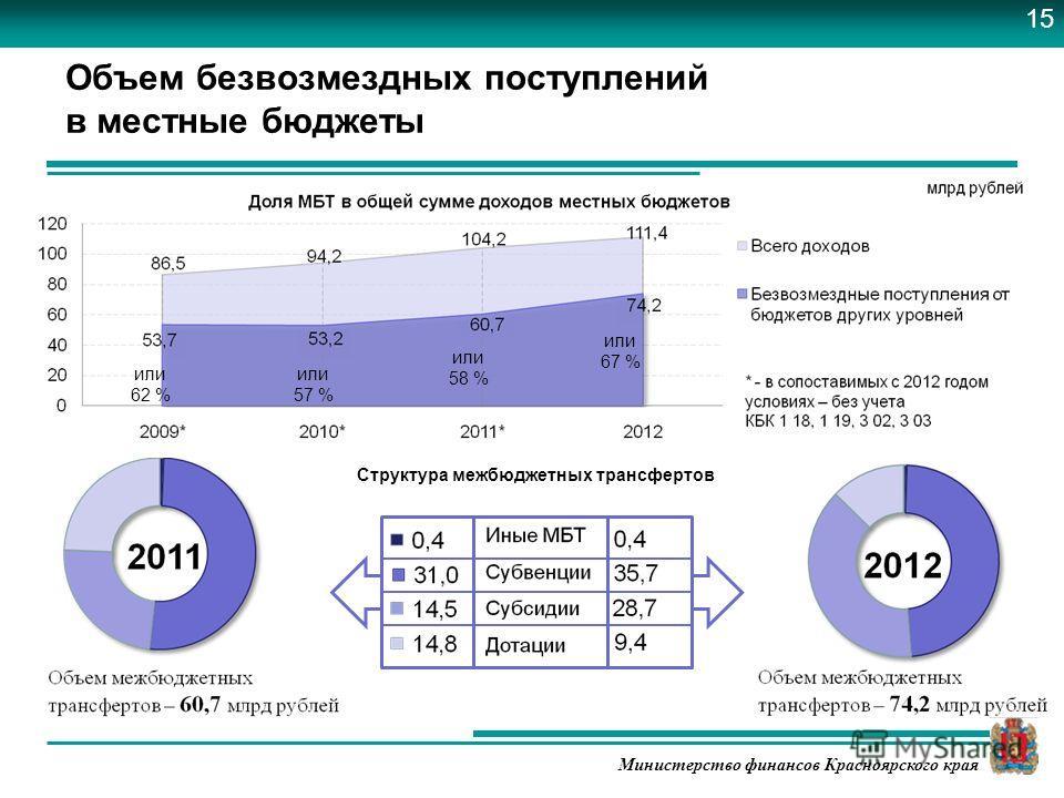 Министерство финансов Красноярского края Объем безвозмездных поступлений в местные бюджеты или 67 % или 58 % или 57 % или 62 % Структура межбюджетных трансфертов 15