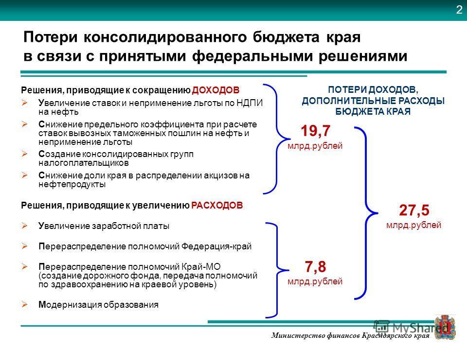 Министерство финансов Красноярского края Решения, приводящие к сокращению ДОХОДОВ Увеличение ставок и неприменение льготы по НДПИ на нефть Снижение предельного коэффициента при расчете ставок вывозных таможенных пошлин на нефть и неприменение льготы