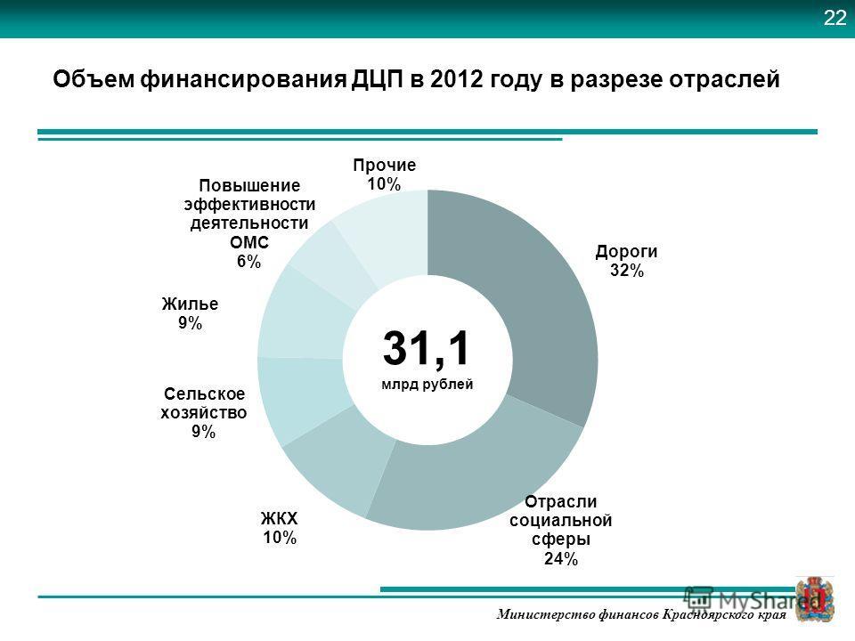 Министерство финансов Красноярского края Объем финансирования ДЦП в 2012 году в разрезе отраслей 22