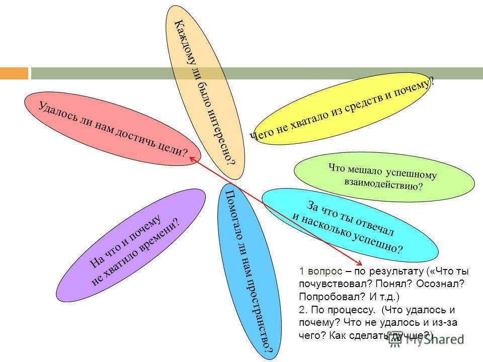 Что значит организовать деятельность ? Упорядочить её : В средствах В целях и мотивации В способах осуществления В содержании В связях и отношениях В пространстве Во времени