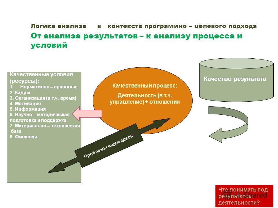 Анализ : понятие. Анализ – собственно логический прием расчленения целого на элементы ( компоненты ) и рассмотрение каждого из них в отдельности. Анализ тогда эффективен, когда он влияет на ход и исход процесса. Анализ – функция управления – основа д