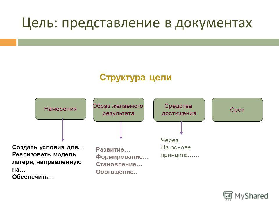 Цель – отправная точка анализа. Цель - заданный качественно, а где необходимо и количественно образ желаемого результата, который реально может быть достигнут к фиксированному моменту времени вследствие реализации действий, предусмотренных программой